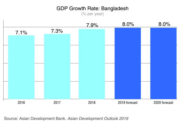 gdp-bangladesh